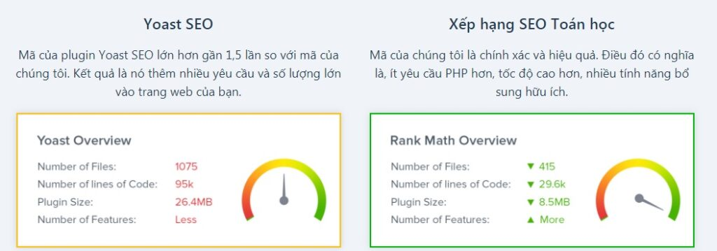 so sanh toc do cua plugin rank math va yoast seo